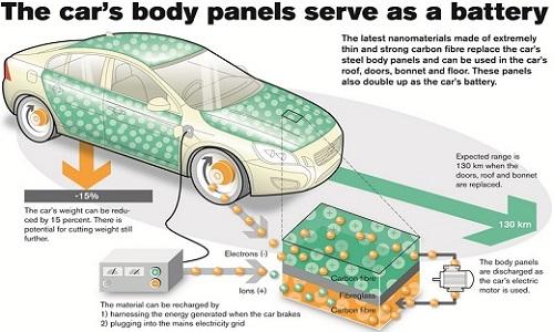 Nuevas tecnologias automotrices