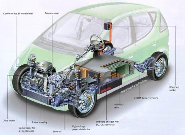 Automóvil eléctrico: un negocio ecológico